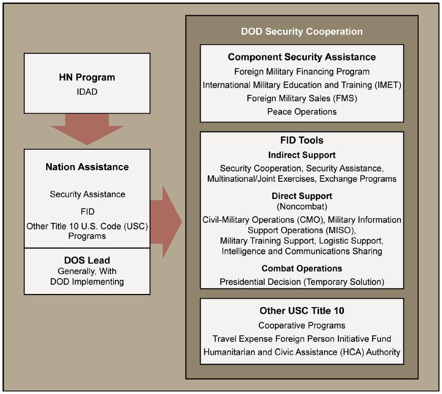 foreign-internal-defense