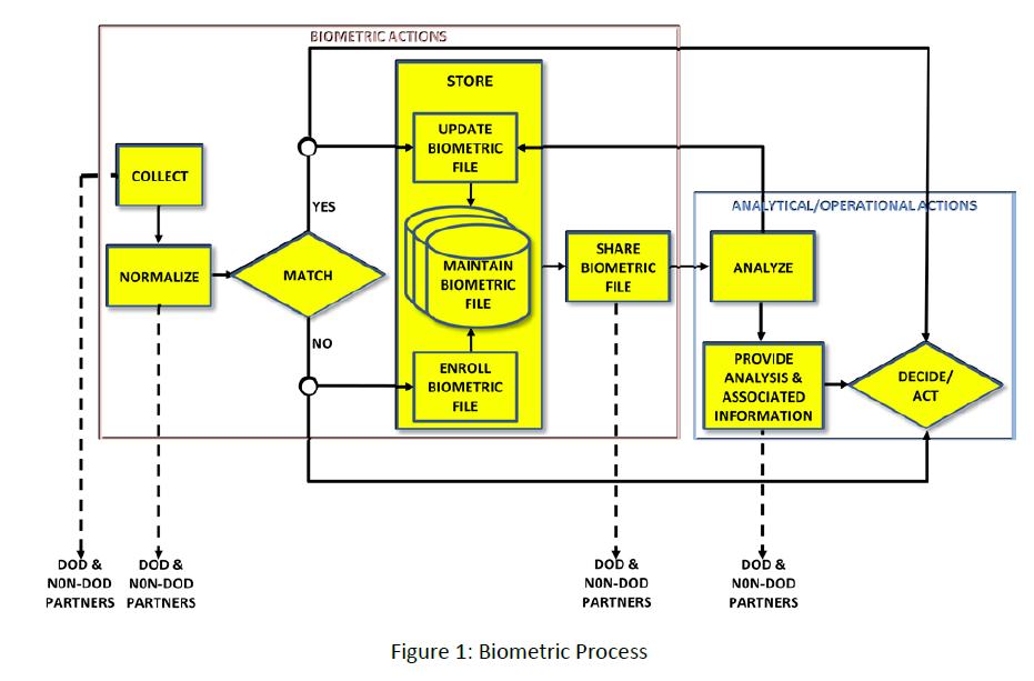biometric-process